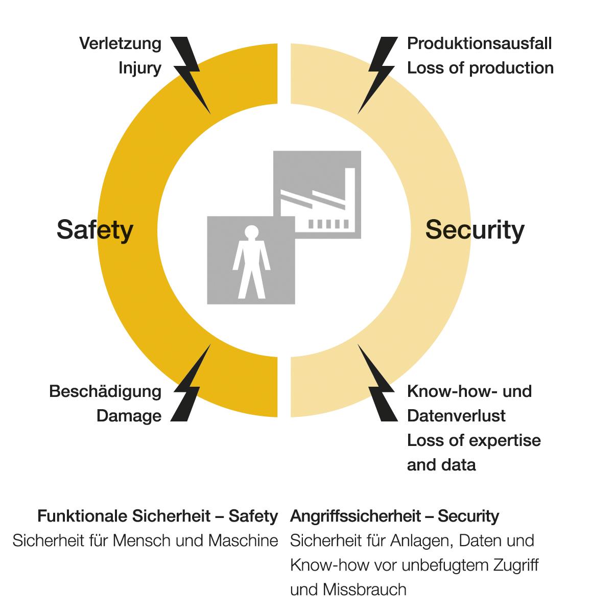 In Bezug auf das Thema Sicherheit treffen zwei Welten aufeinander: Die Welt der Automatisierung verschmilzt mit der IT-Welt. Für Safety wie für Security gilt: Die Verfügbarkeit von Maschinen und Anlagen darf durch Sicherheitsmaßnahmen nicht beeinträchtigt werden.