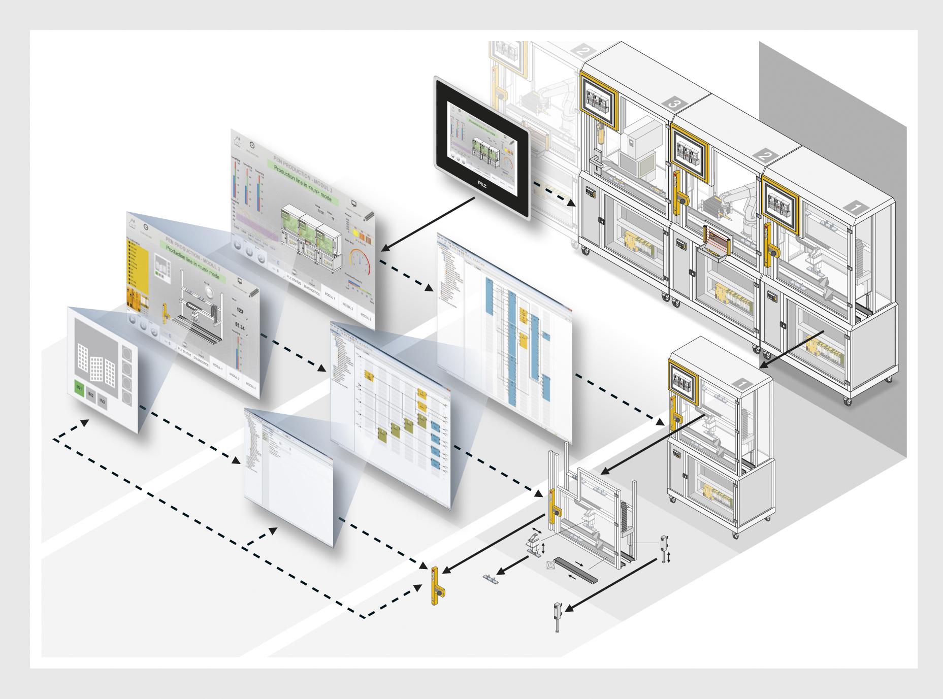 Für Industrie 4.0 werden Automatisierungssysteme benötigt, die in der Lage sind, die in den mechatronischen Einheiten verteilte Intelligenz zentral und anwenderfreundlich zu steuern.