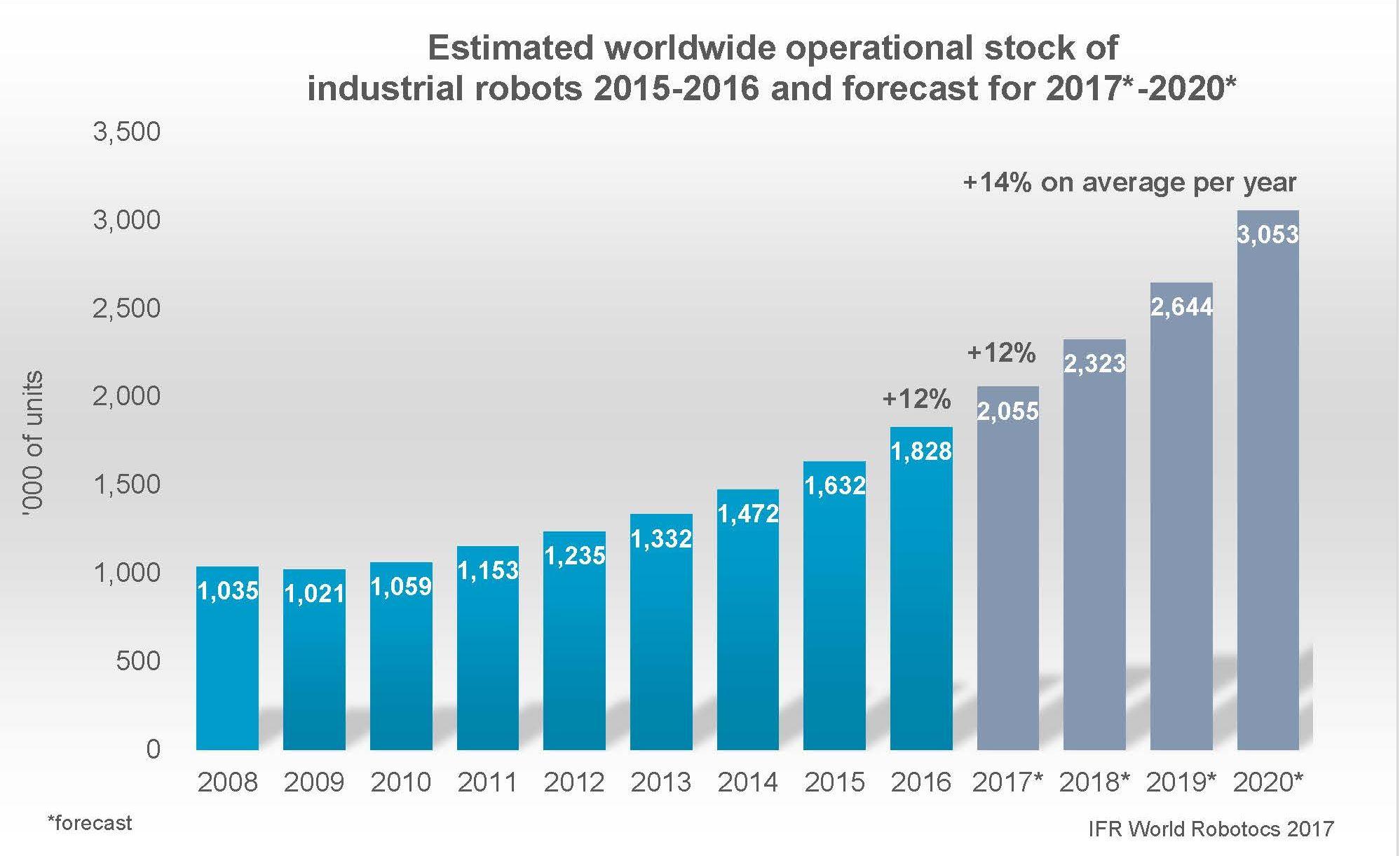Eine Prognose der International Federation of Robotics (IFR) erwartet bis 2020 eine Verdopplung der Industrie-Roboter auf drei Millionen in den Fabriken der Welt.