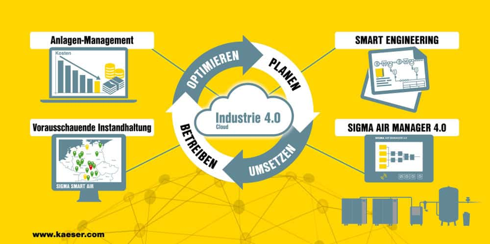 Von der Planung über die Implementierung, den Betrieb bis zur Optimierung bietet Kaeser rund um das Thema Druckluft immer die passende Industrie 4.0-Lösung.