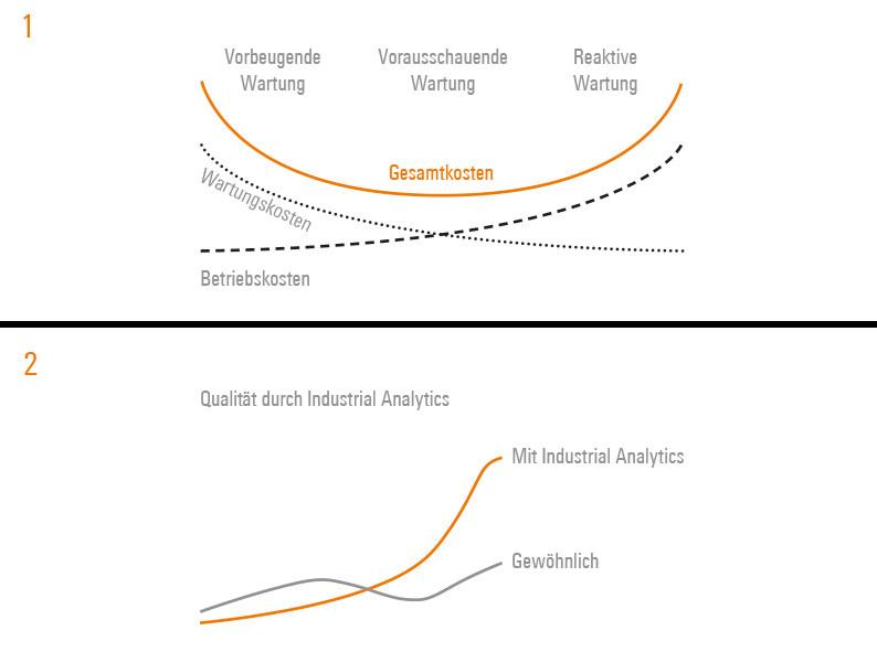 Weidmüller u-mation: Mit Predictive Maintenance lassen sich Wartungseinsätze perfekt und bedarfsgerecht planen. (1) Mit Predictive Quality lassen sich Produkte laufend prüfen und optimieren. (2)