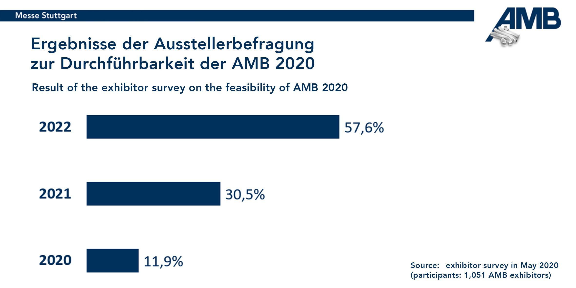 1.051 AMB Aussteller haben an der Umfrage zur Durchführbarkeit der AMB teilgenommen. Das Ergebnis ist eindeutig: 57,6 Prozent der Aussteller sprechen sich für den regulären Termin im September 2022 aus.