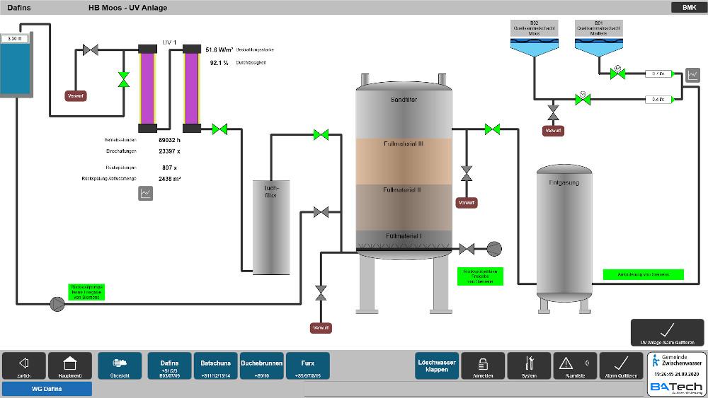 Über die Gesamtsystemübersicht haben die Betreiber stets Zugriff auf die gesamte Trinkwasserversorgung der Gemeinde Zwischenwasser.