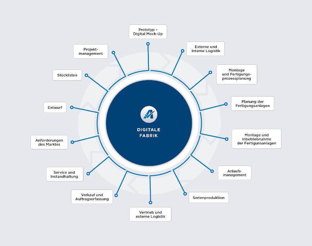 Die digitale Fabrik hat zahlreiche Anwendungsgebiete.